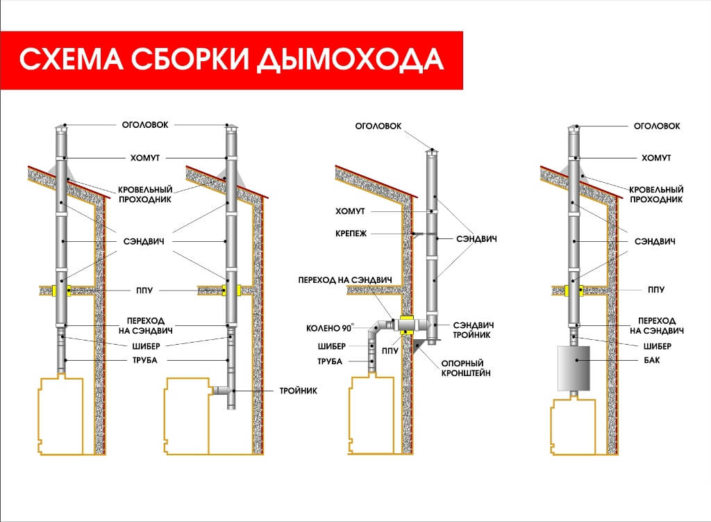 Схемы монтажа дымоходов для настенных котлов устройство дымоходов для газовых настенных котлов
